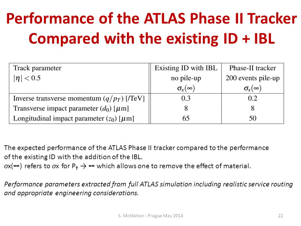 Performance of the ATLAS Phase II Tracker Compared with the existing ID + IBL