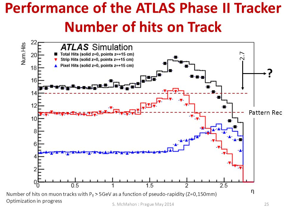 Performance of the ATLAS Phase II Tracker Number of hits on Track
