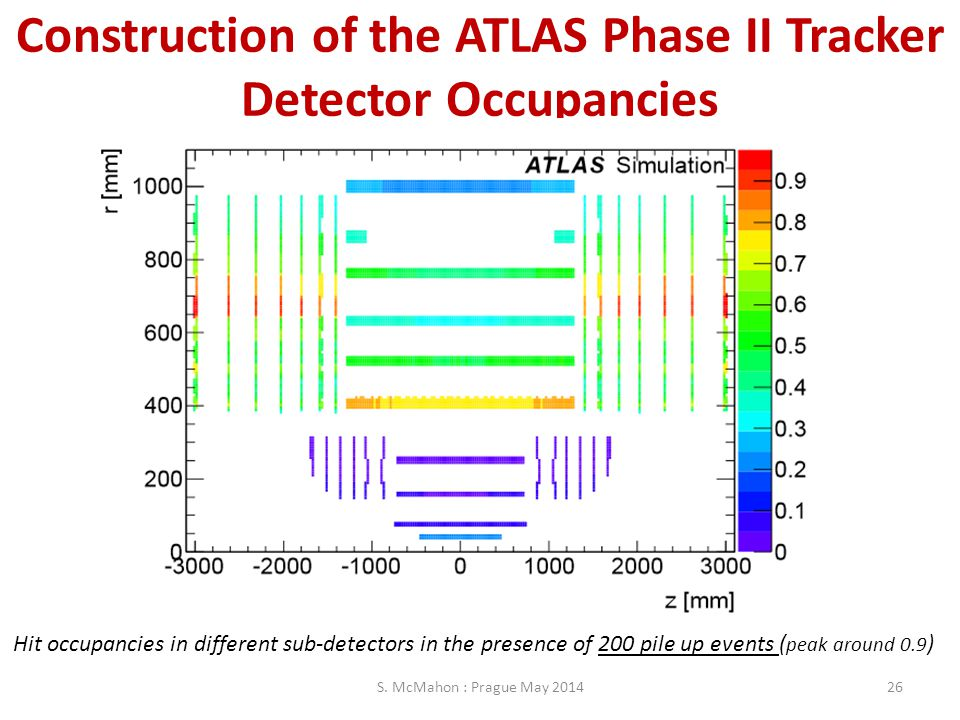 Construction of the ATLAS Phase II Tracker Detector Occupancies