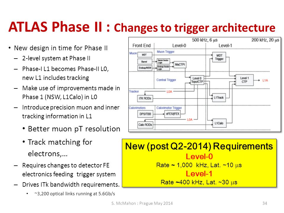 ATLAS Phase II : Changes to trigger architecture