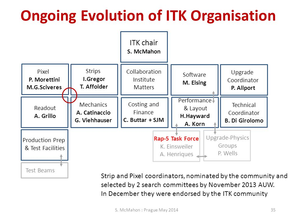 Ongoing Evolution of ITK Organisation