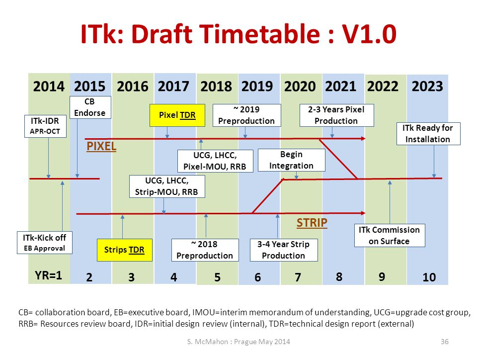 ITk: Draft Timetable : V1.0