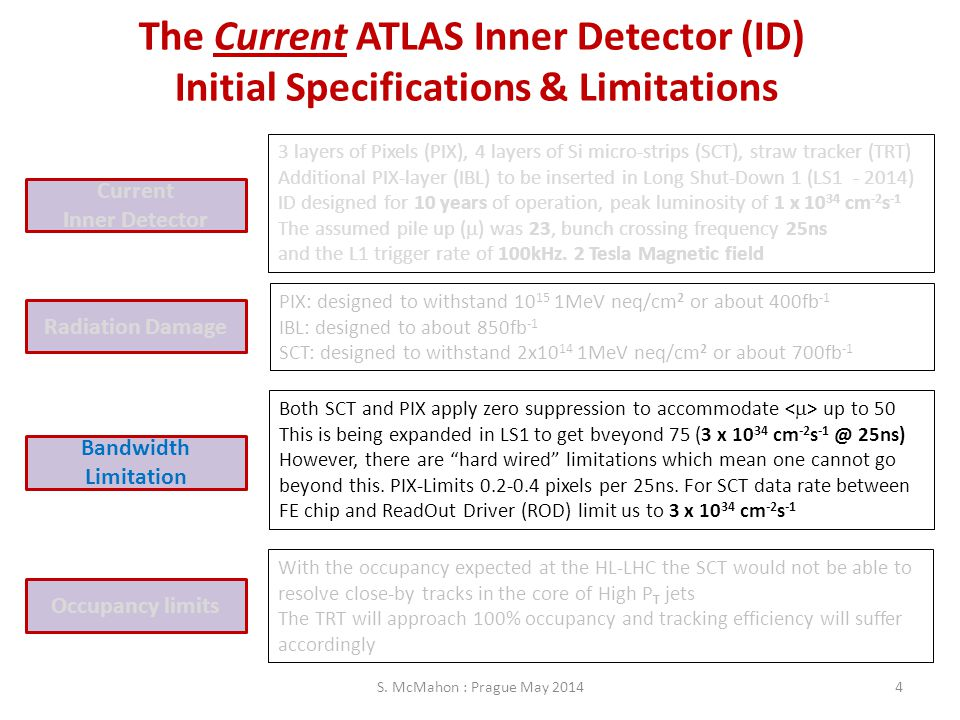 The Current ATLAS Inner Detector (ID)