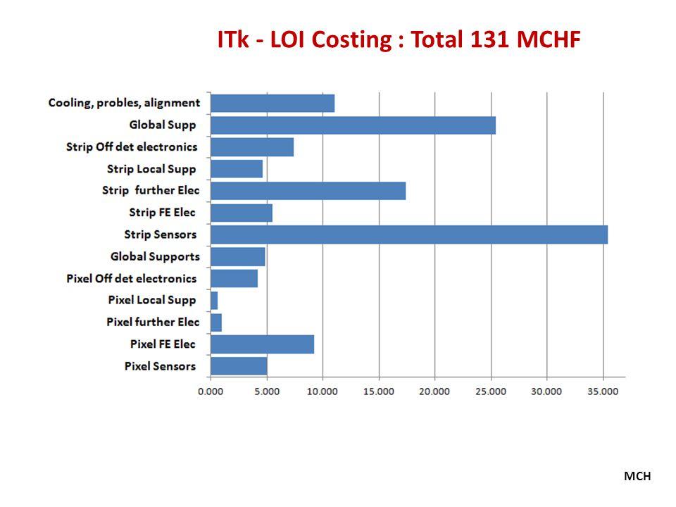 ITk - LOI Costing : Total 131 MCHF