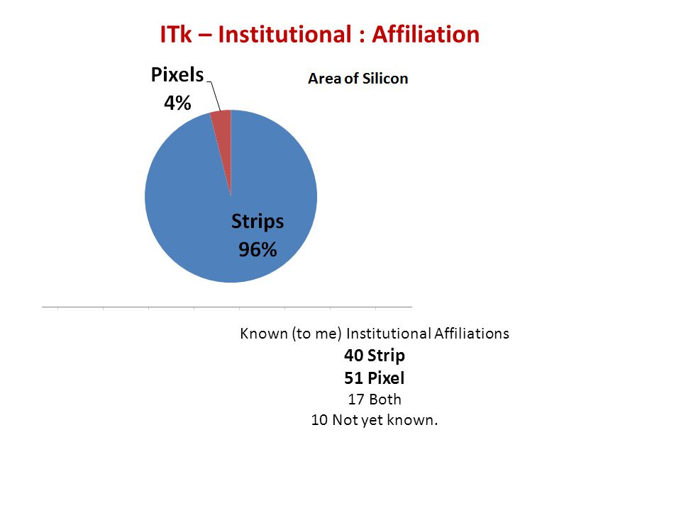 Known (to me) Institutional Affiliations