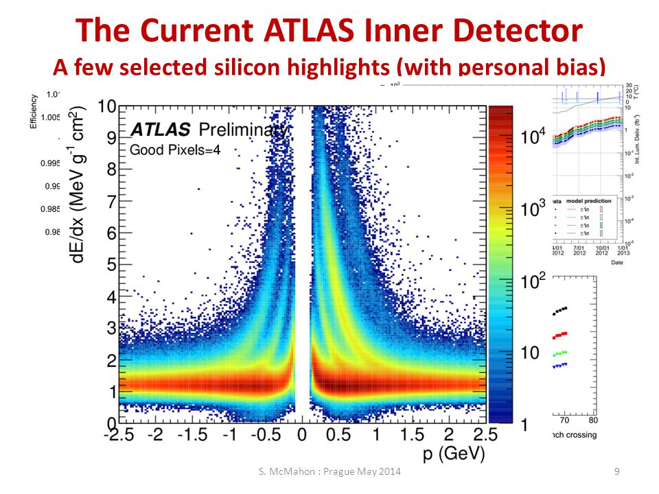 The Current ATLAS Inner Detector A few selected silicon highlights (with personal bias)