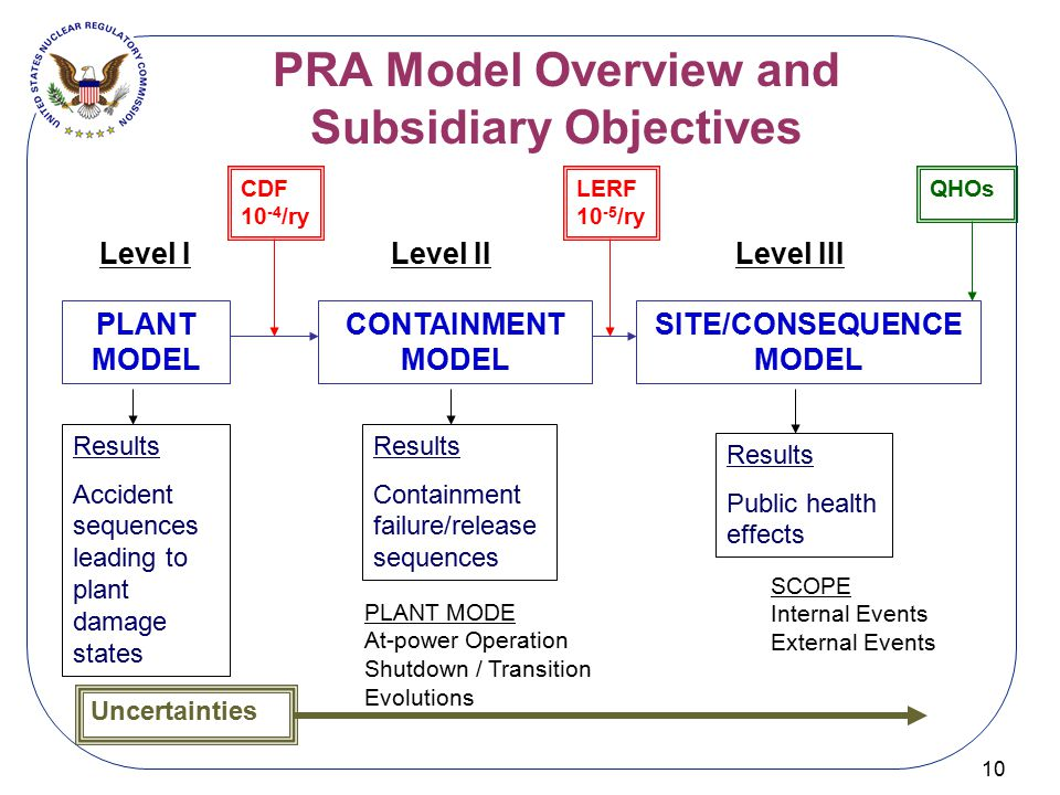 PRA Model Overview and Subsidiary Objectives