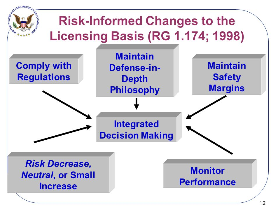 Risk-Informed Changes to the Licensing Basis (RG 1.174; 1998)