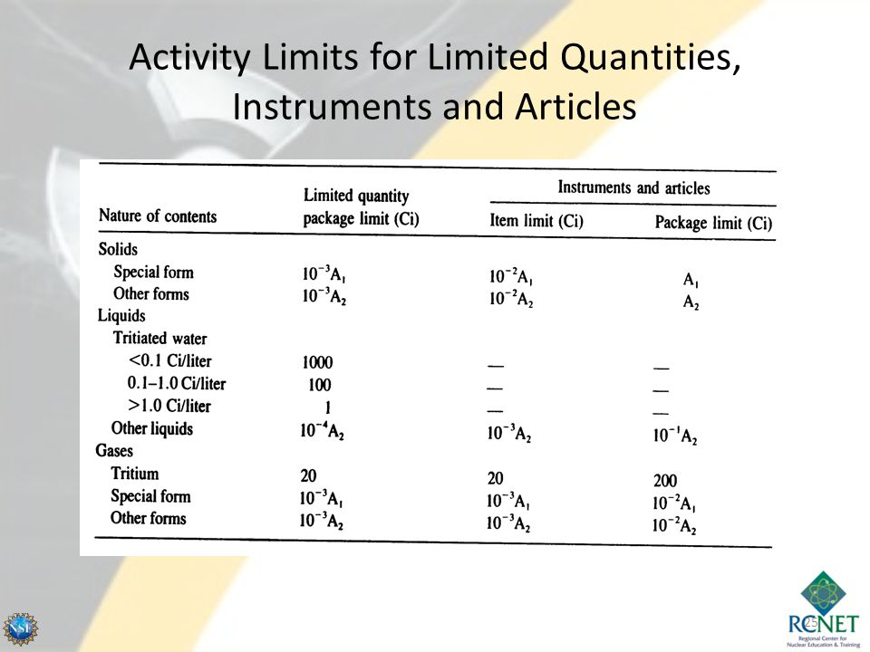 Activity Limits for Limited Quantities, Instruments and Articles