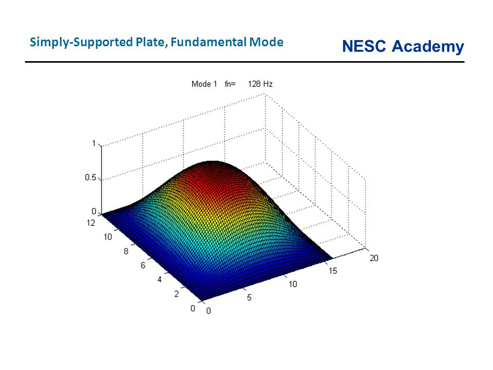 Simply-Supported Plate, Fundamental Mode
