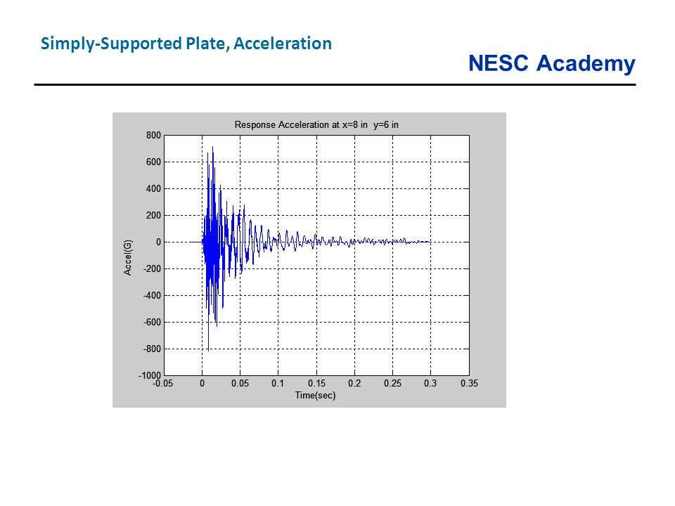 Simply-Supported Plate, Acceleration