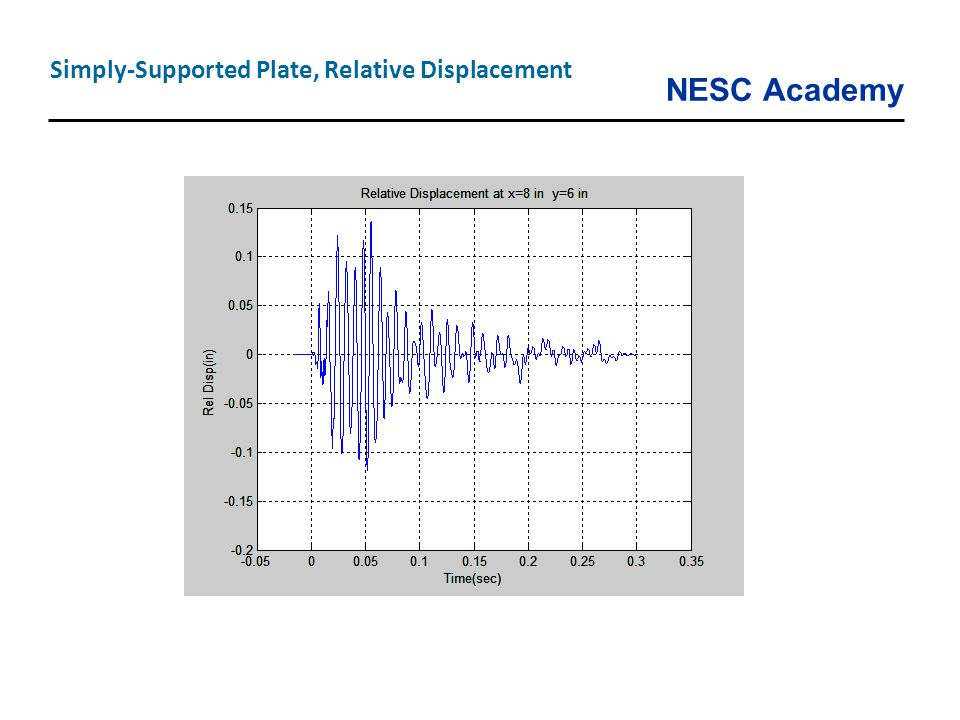 Simply-Supported Plate, Relative Displacement