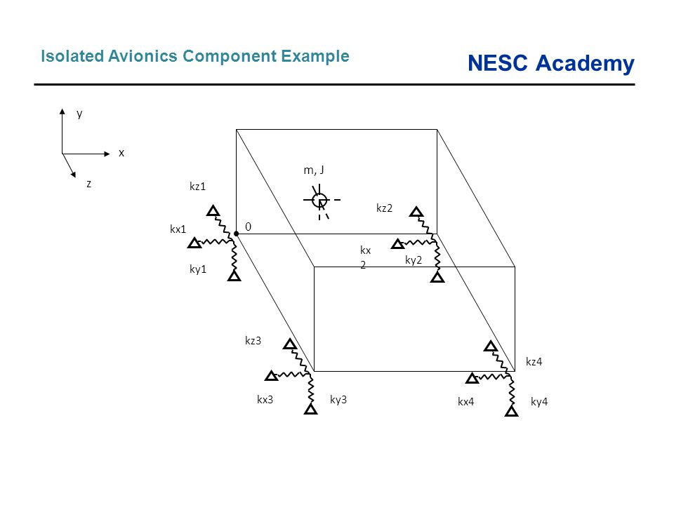 Isolated Avionics Component Example
