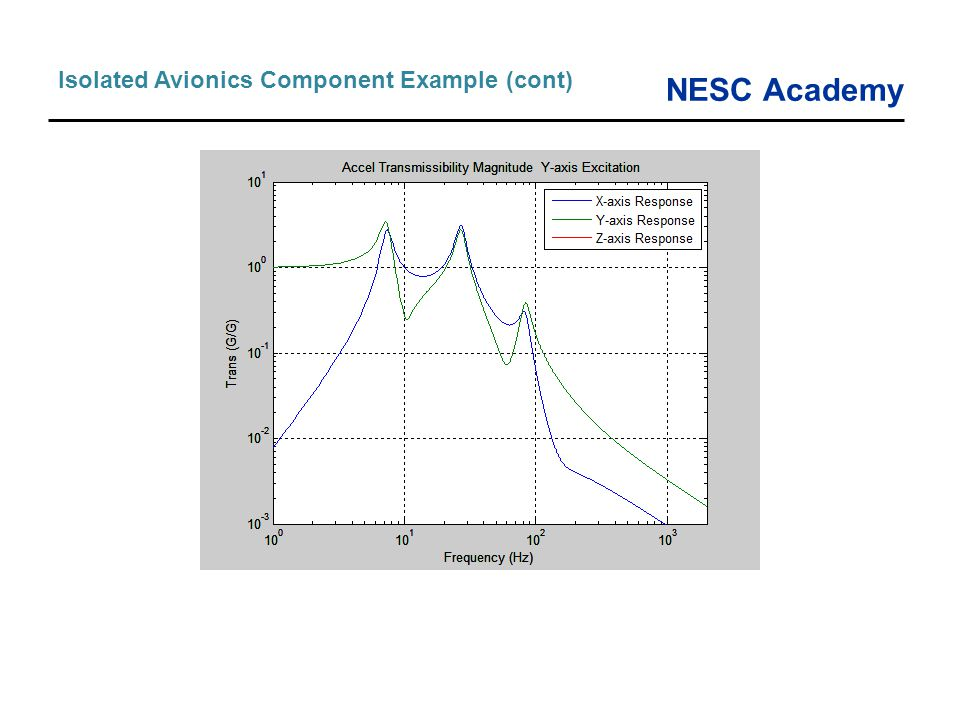 Isolated Avionics Component Example (cont)