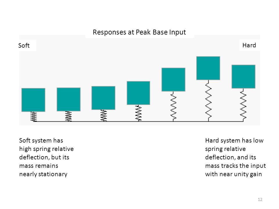 Responses at Peak Base Input
