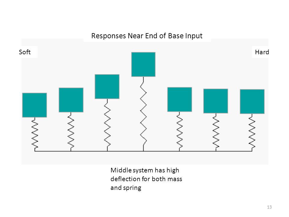 Responses Near End of Base Input