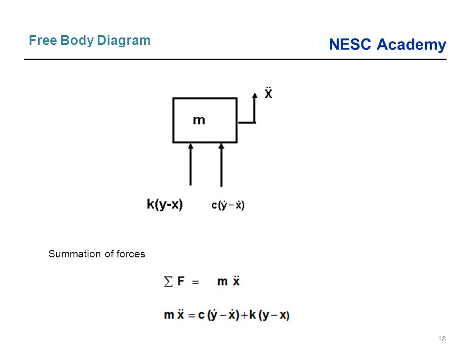 Free Body Diagram Summation of forces