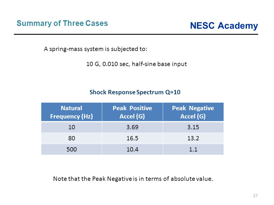 Natural Frequency (Hz) Peak Negative Accel (G)