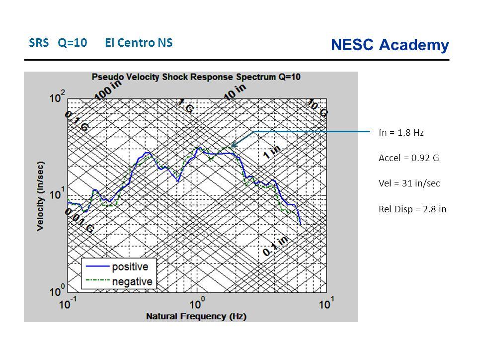 SRS Q=10 El Centro NS fn = 1.8 Hz Accel = 0.92 G Vel = 31 in/sec