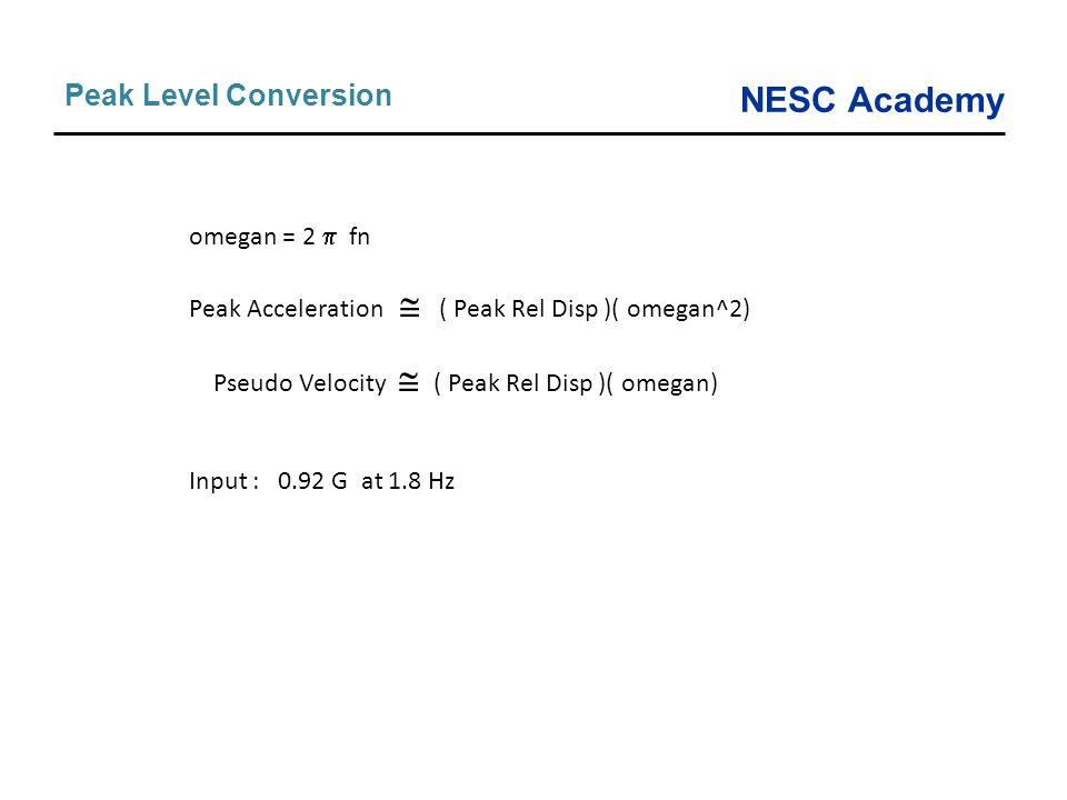 Peak Level Conversion omegan = 2  fn