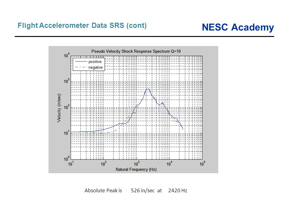 Flight Accelerometer Data SRS (cont)