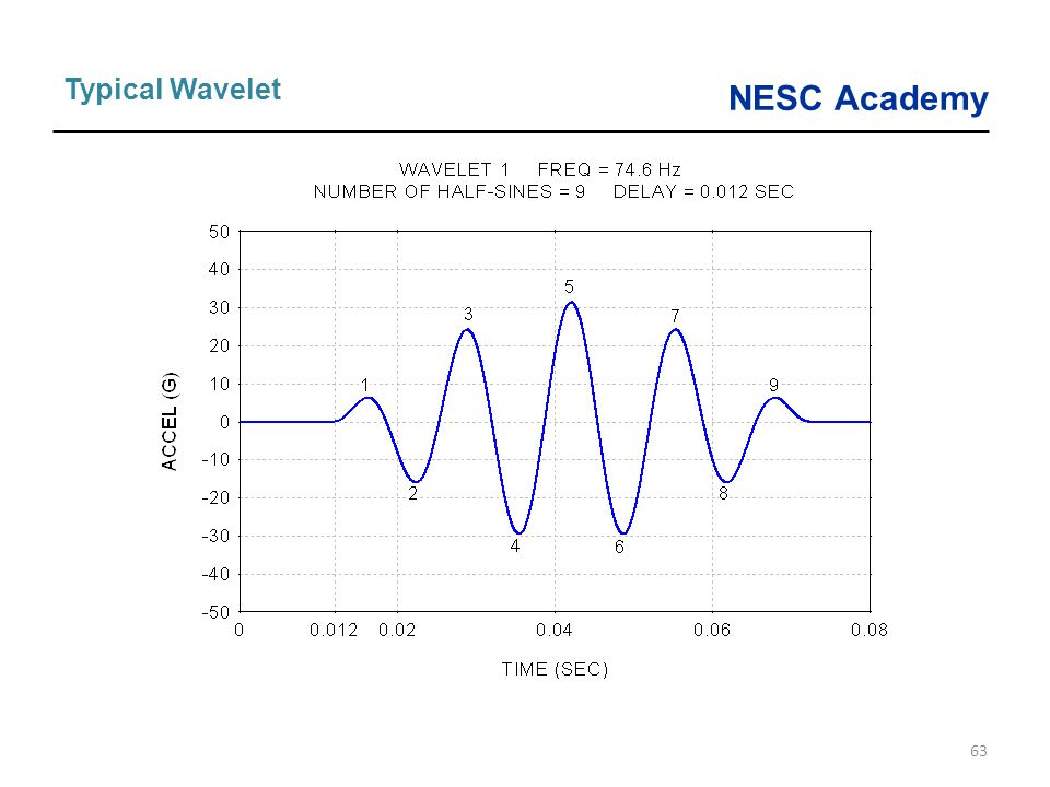 Typical Wavelet