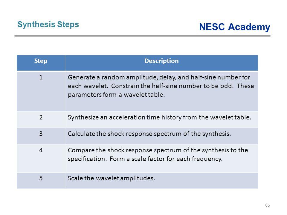 Synthesis Steps Step Description 1