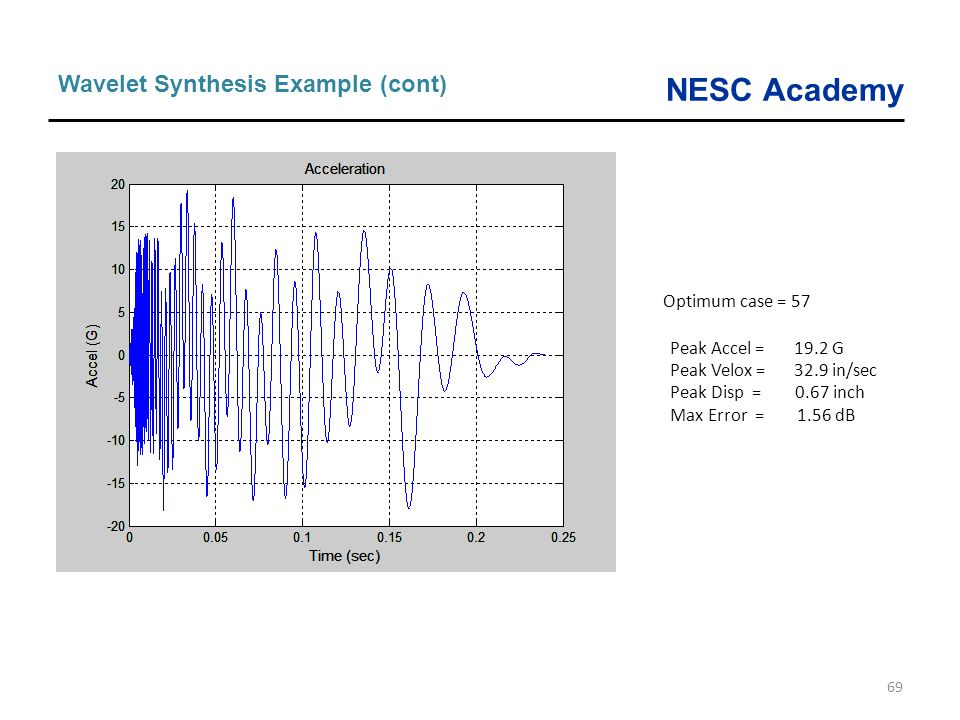 Wavelet Synthesis Example (cont)
