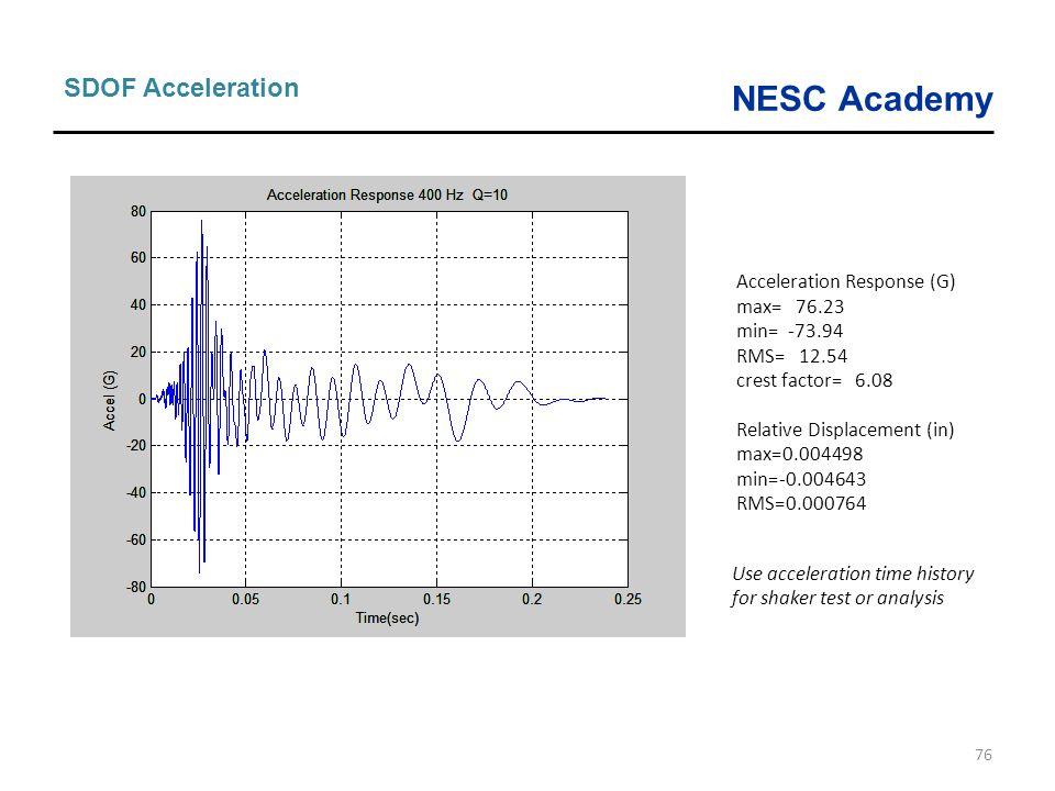 SDOF Acceleration Acceleration Response (G) max= 76.23 min= -73.94