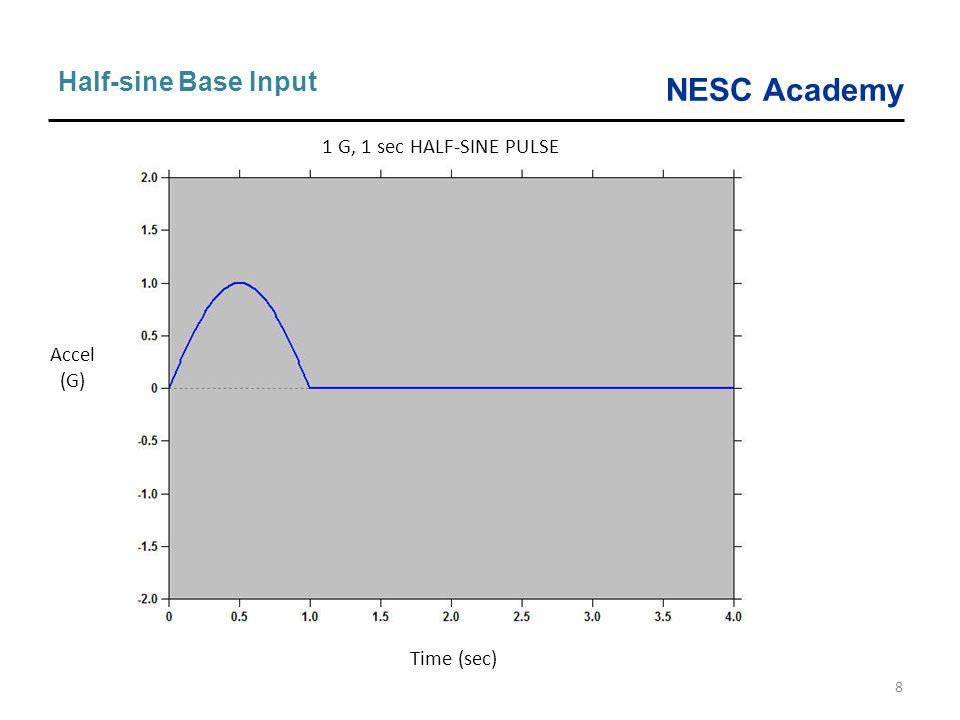 Half-sine Base Input 1 G, 1 sec HALF-SINE PULSE Accel (G) Time (sec)
