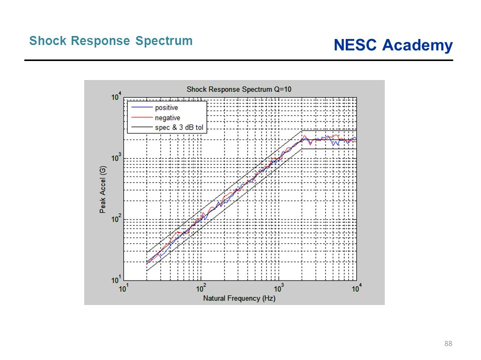 Shock Response Spectrum