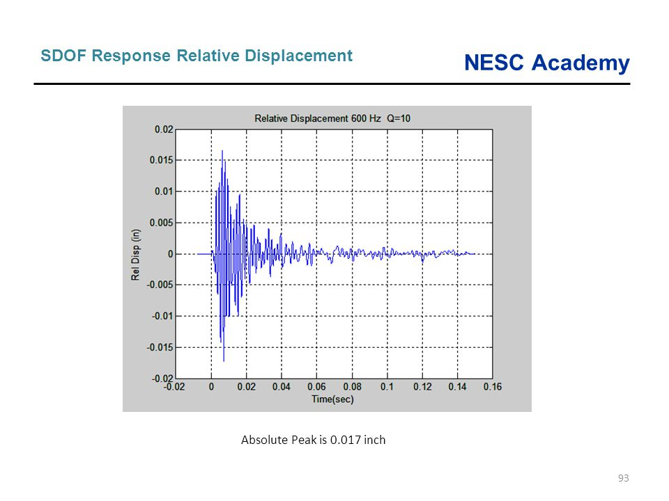 SDOF Response Relative Displacement