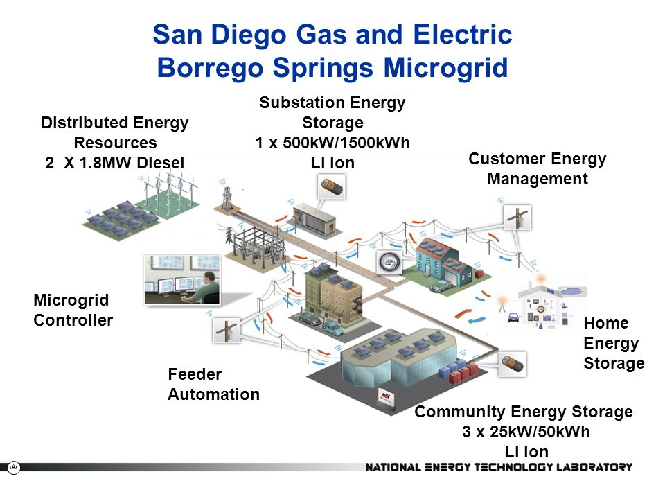 San Diego Gas and Electric Borrego Springs Microgrid
