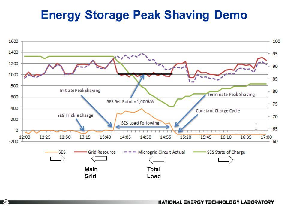 Energy Storage Peak Shaving Demo