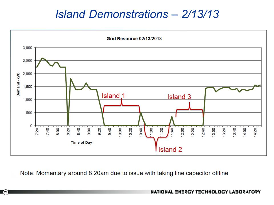 Island Demonstrations – 2/13/13