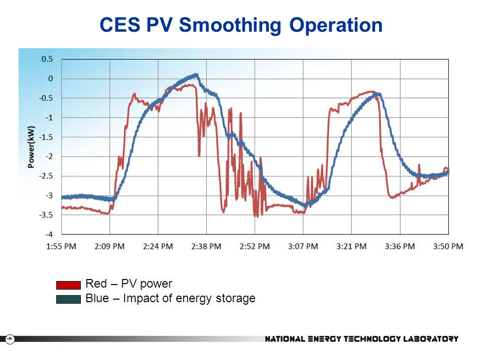 CES PV Smoothing Operation