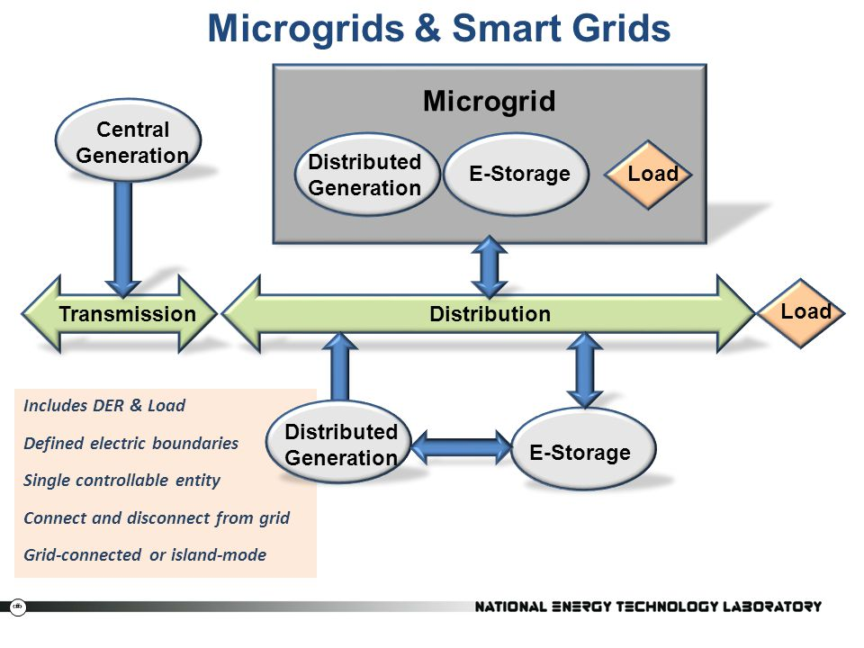 Microgrids & Smart Grids