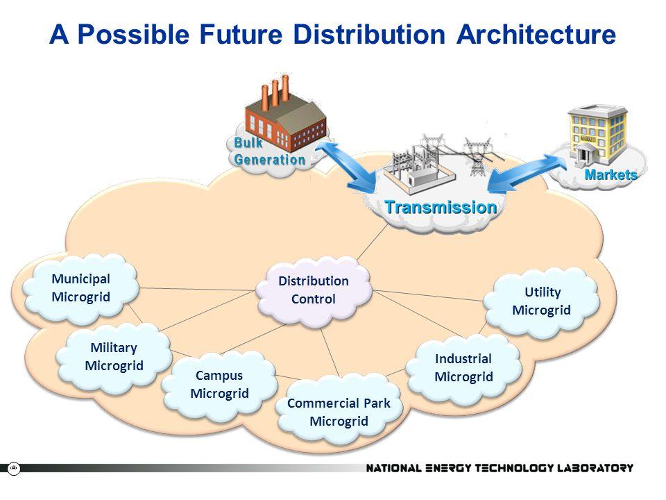A Possible Future Distribution Architecture
