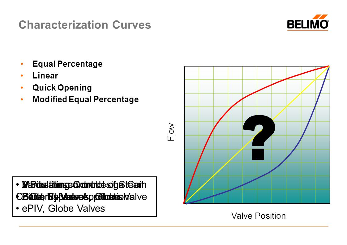 Characterization Curves