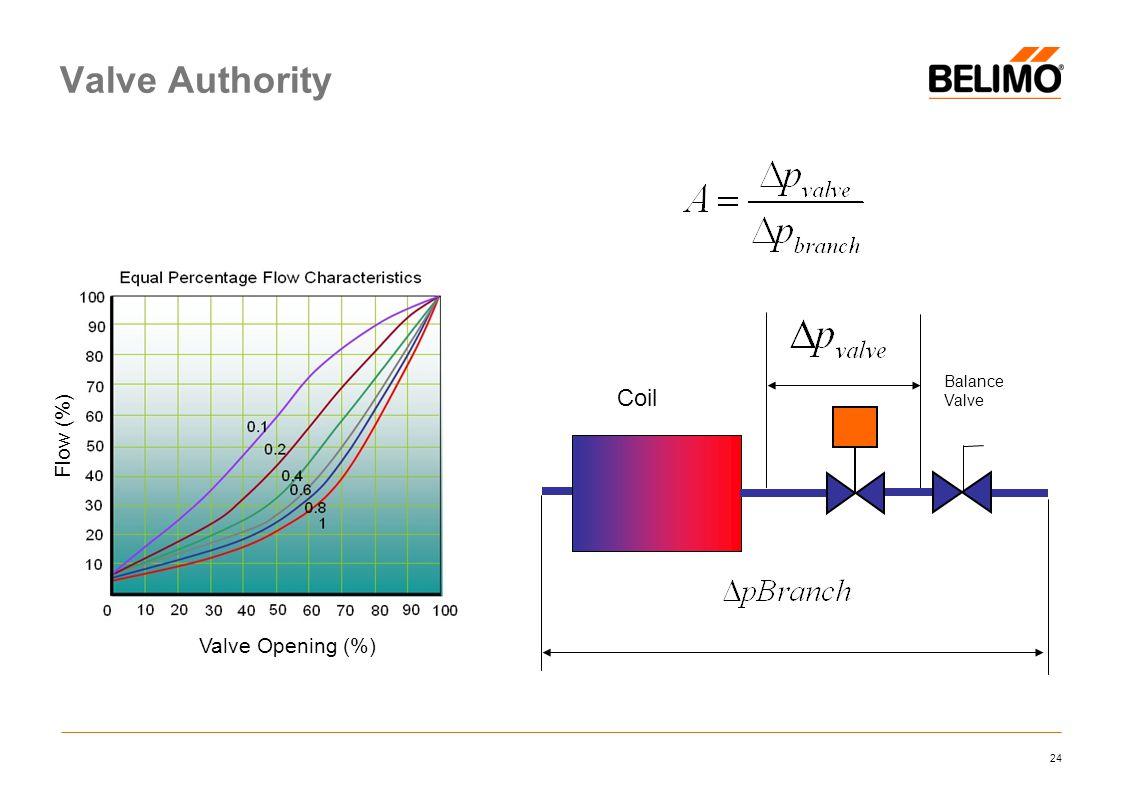 Valve Authority Coil Flow (%) Valve Opening (%) Balance Valve