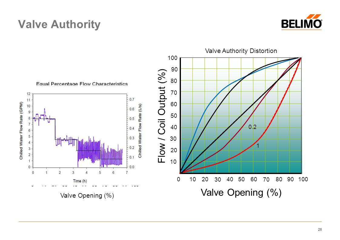 Valve Authority Distortion