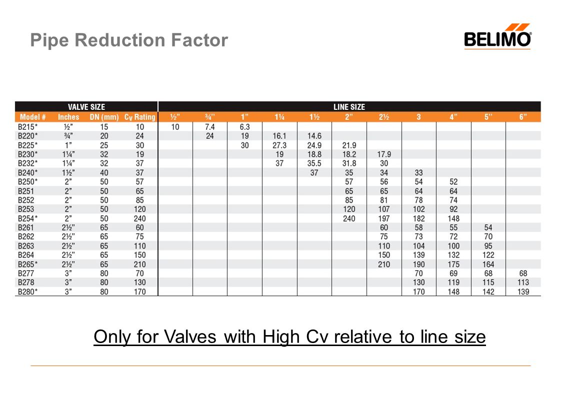 Pipe Reduction Factor Only for Valves with High Cv relative to line size