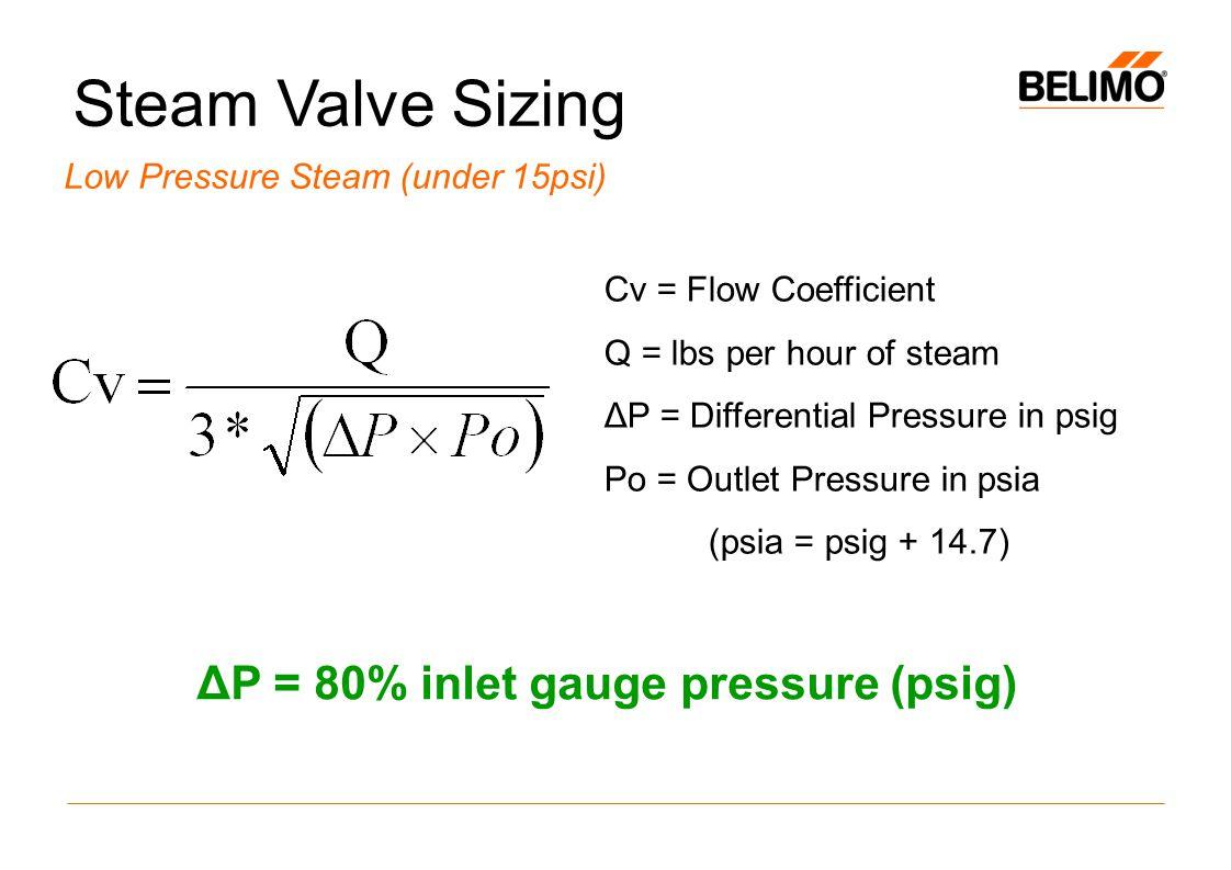 ΔP = 80% inlet gauge pressure (psig)