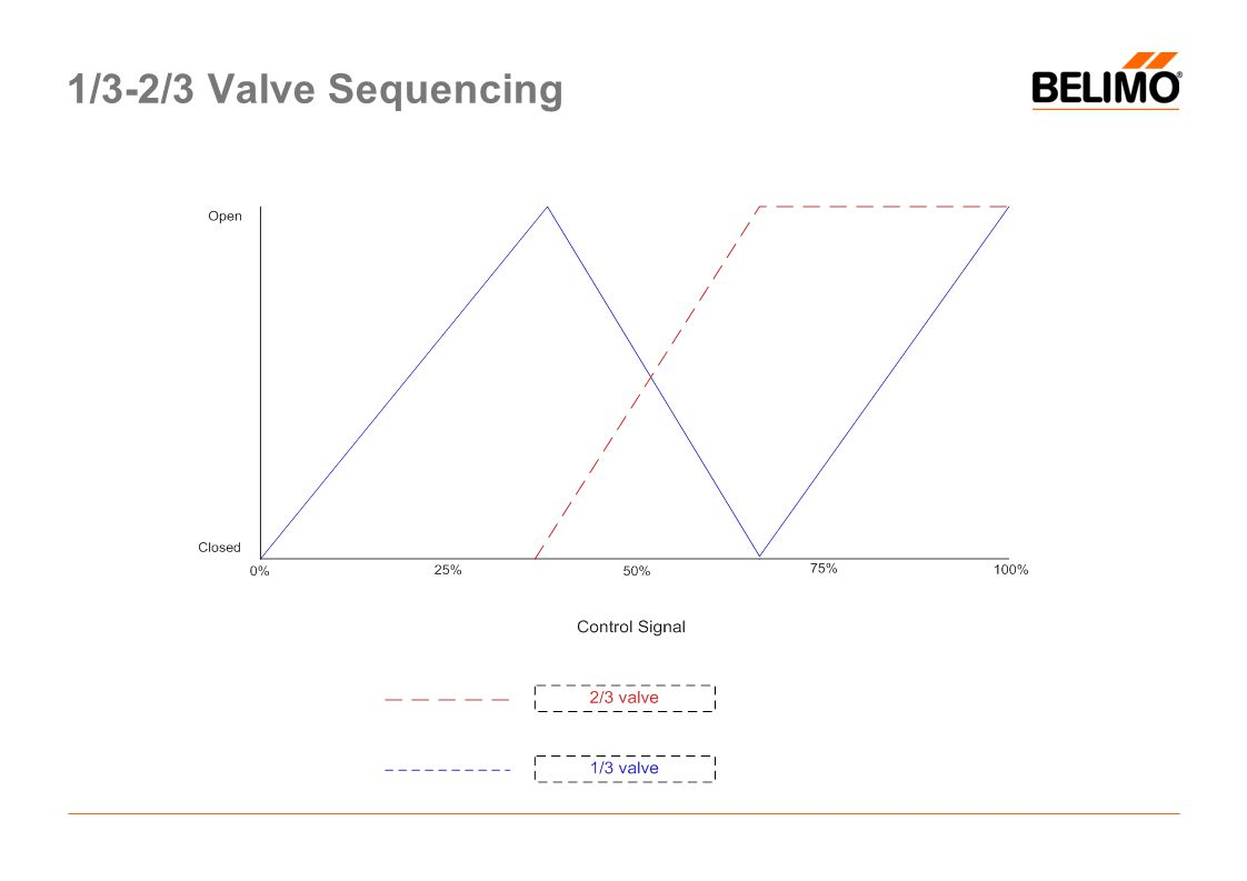1/3-2/3 Valve Sequencing