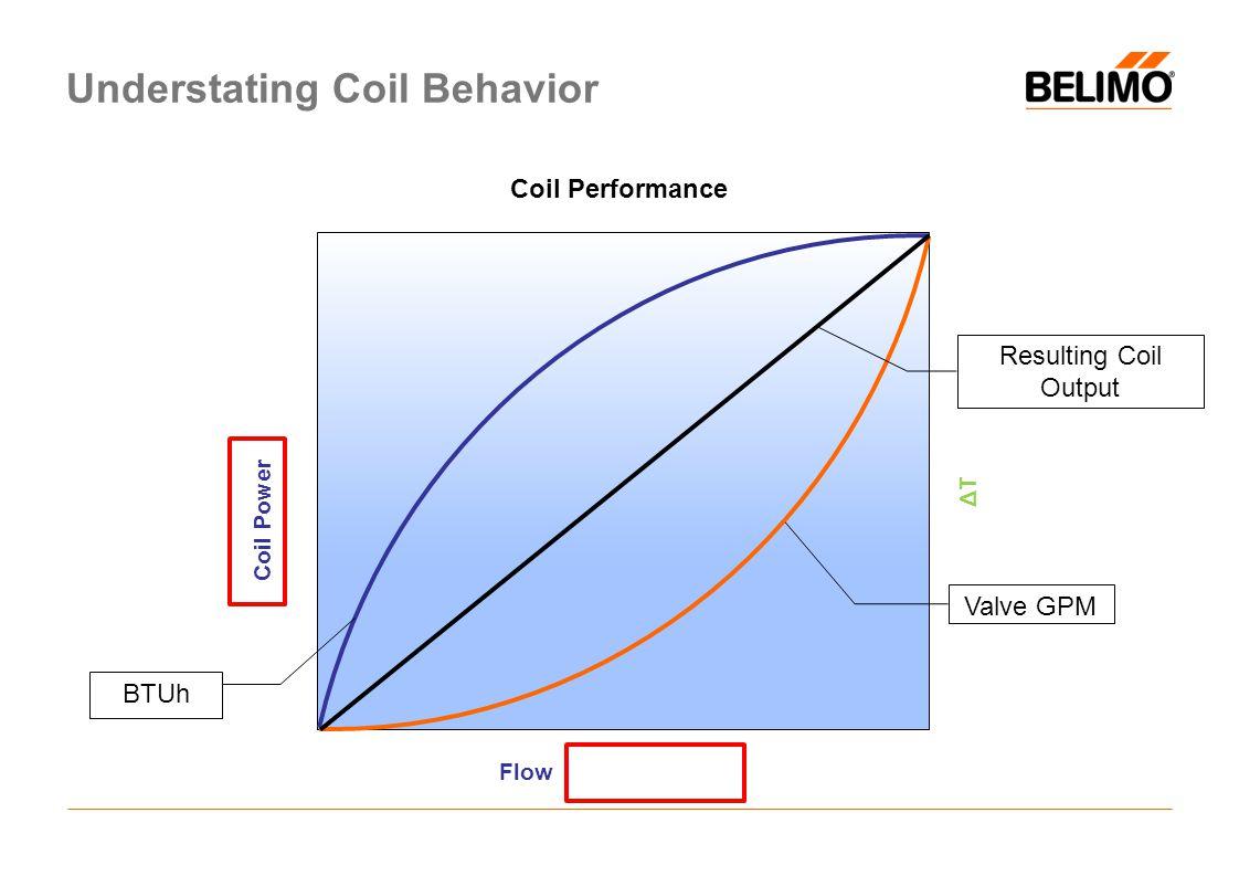Understating Coil Behavior