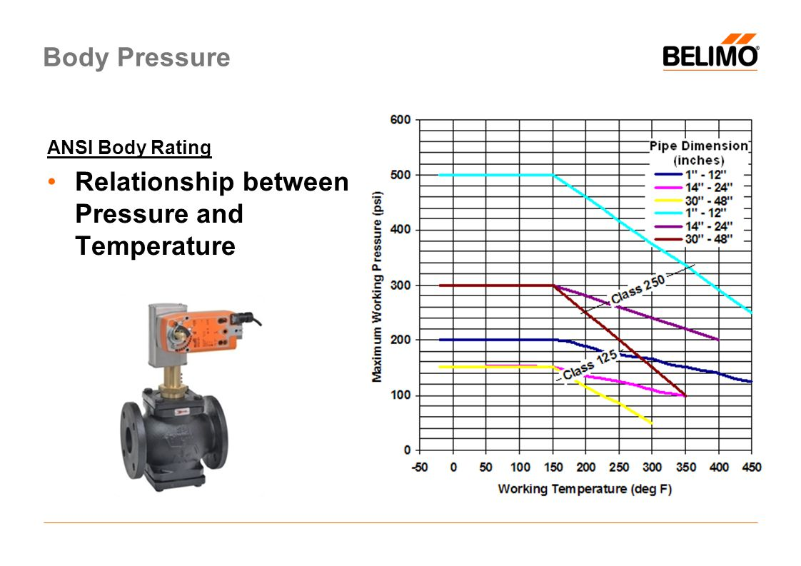 Relationship between Pressure and Temperature