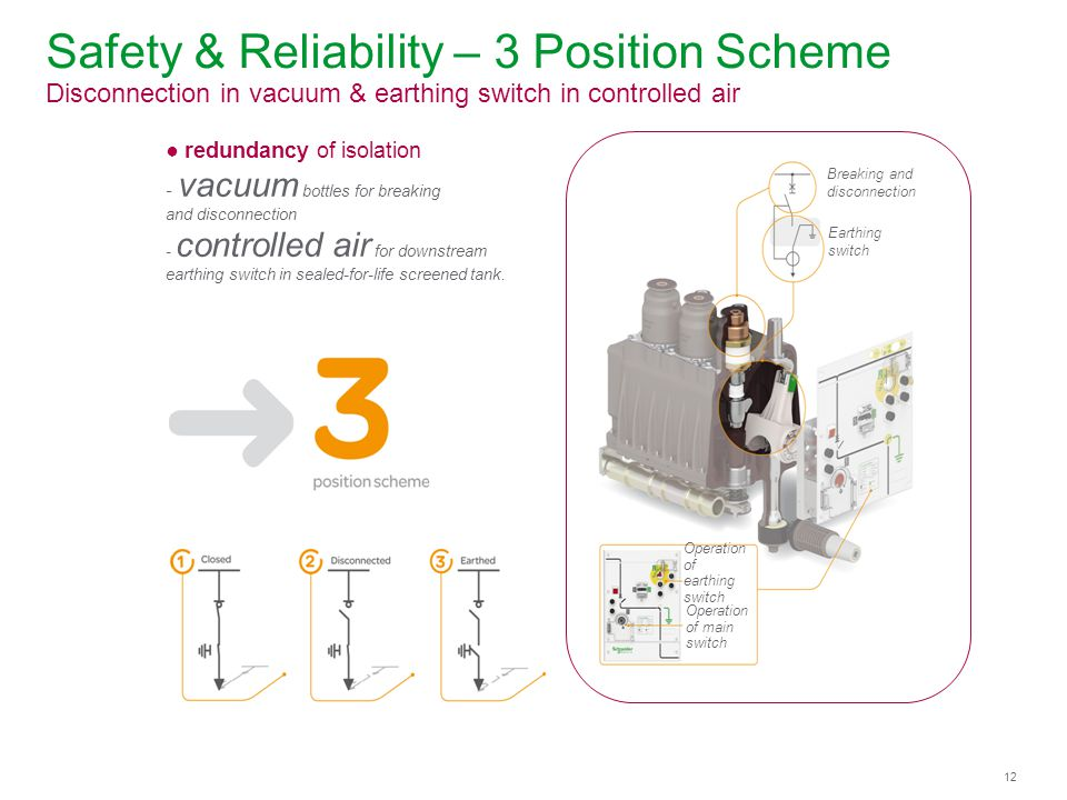 Safety & Reliability – 3 Position Scheme