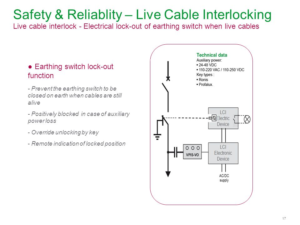 Safety & Reliablity – Live Cable Interlocking