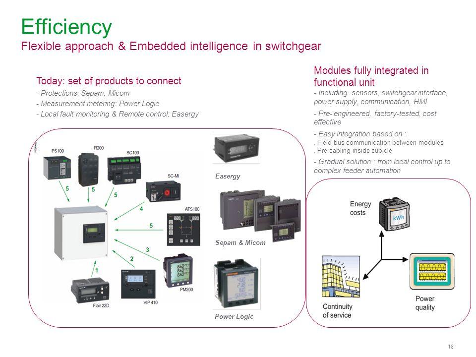 Efficiency Flexible approach & Embedded intelligence in switchgear