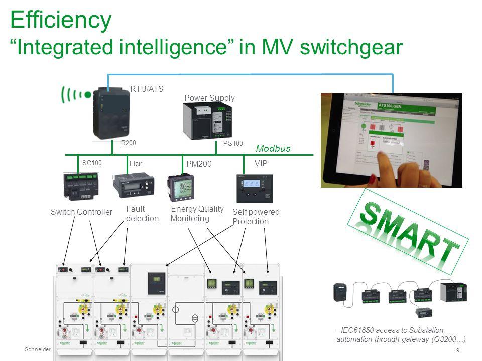 Efficiency Integrated intelligence in MV switchgear
